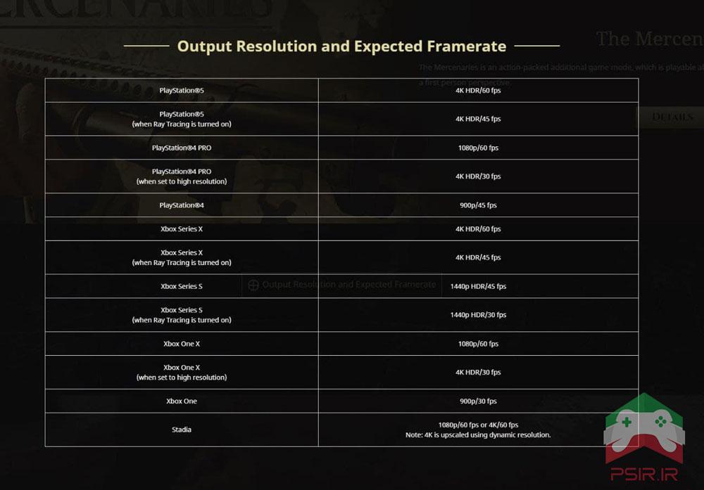 نحوه ی اجرا عنوان Resident Evil Village بر روی کنسول های بازی | رزولوشن و فریم ریت